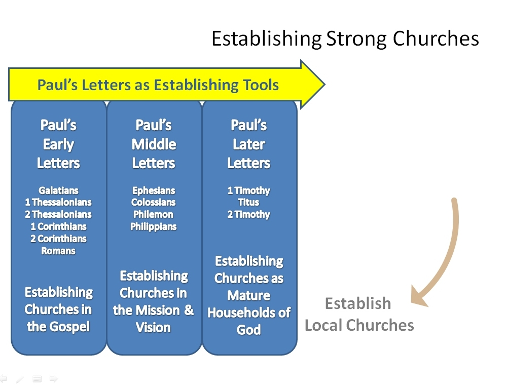 Establishing - Pauls Letters