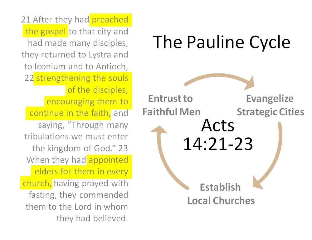 The Pauline Cycle